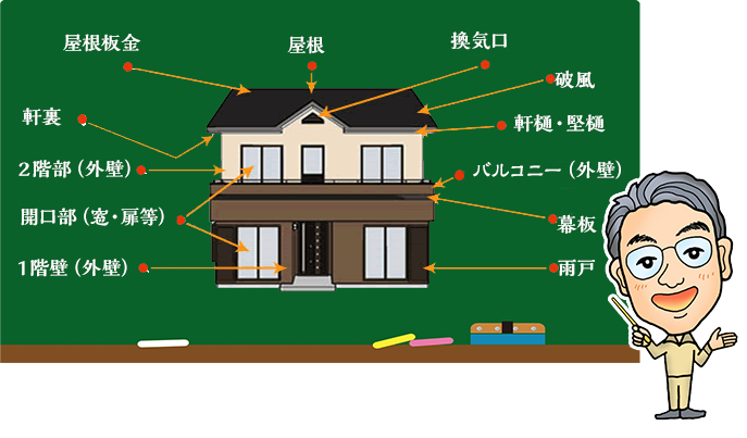 屋根板金、屋根、換気口、破風、軒樋・竪樋、バルコニー(外壁)、幕板、雨戸、1階壁(外壁)、開口部(窓・扉等)、2階壁(外壁)、軒裏